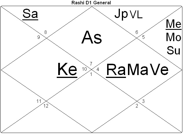 North Indian Style chart Eclipse